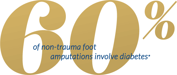 60% of no-trama foot amputations invlive diabetes